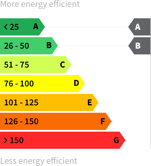 Energy rating A-B