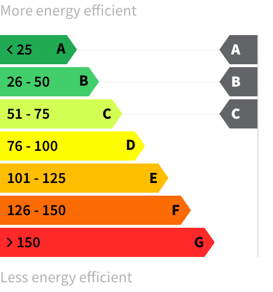 Energy rating A-C