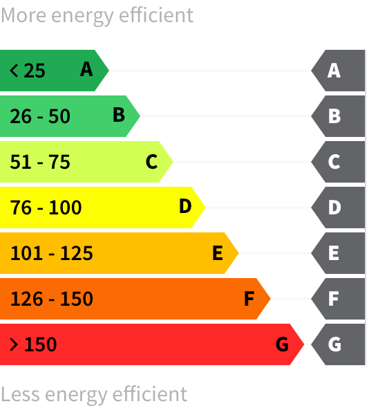 Energy rating A-G
