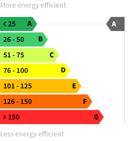 Energy rating A
