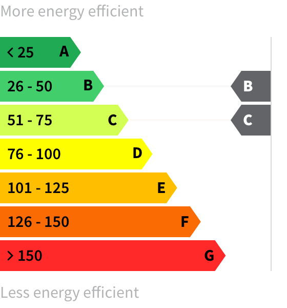 Energy rating B-C