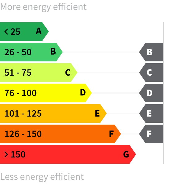 Energy rating B-F