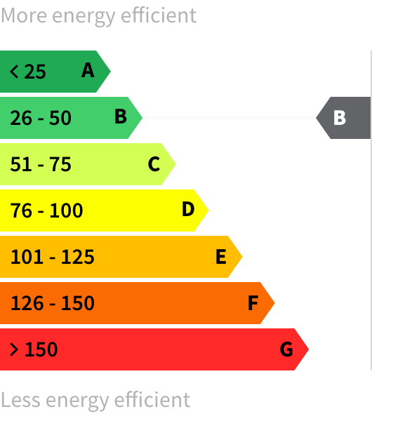 Energy rating B-B