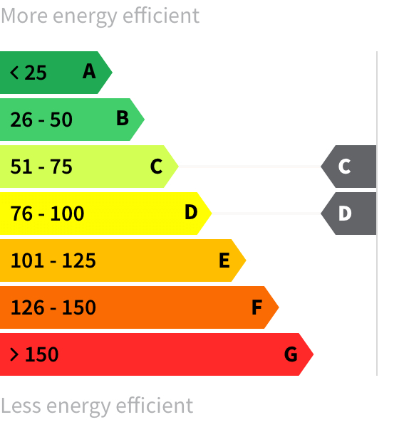 Energy rating C-D