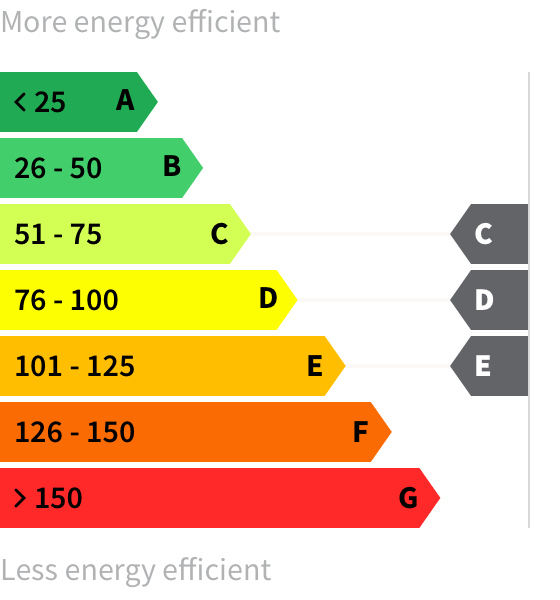 Energy rating C-E