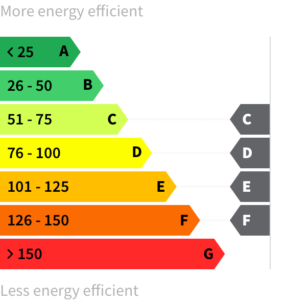 Energy rating C-F