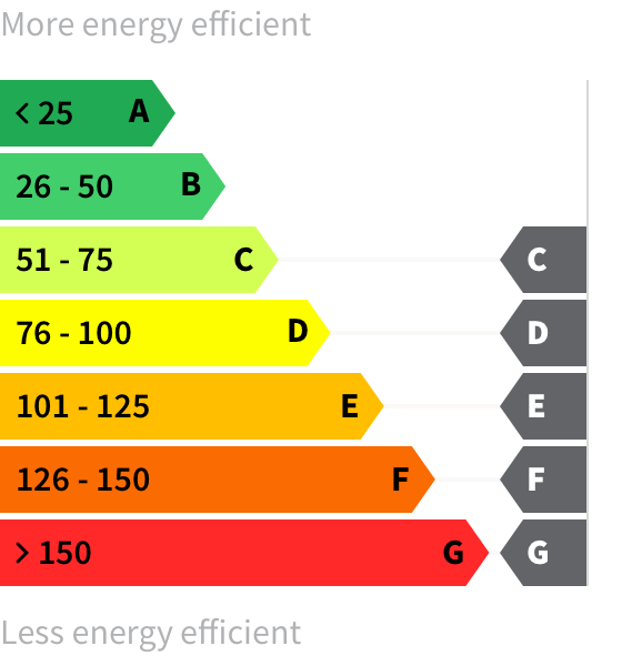 Energy rating C-G