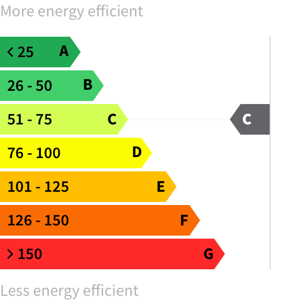 Energy rating C-C