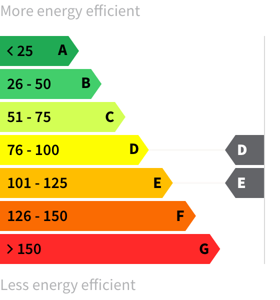 Energy rating D-E