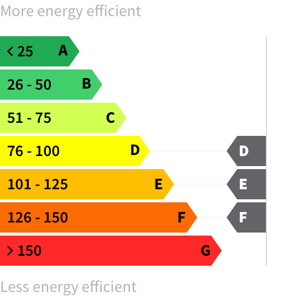 Energy rating D-F