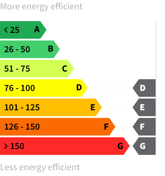Energy rating D-G