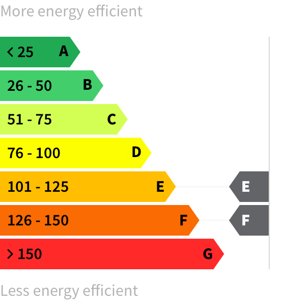 Energy rating E-F